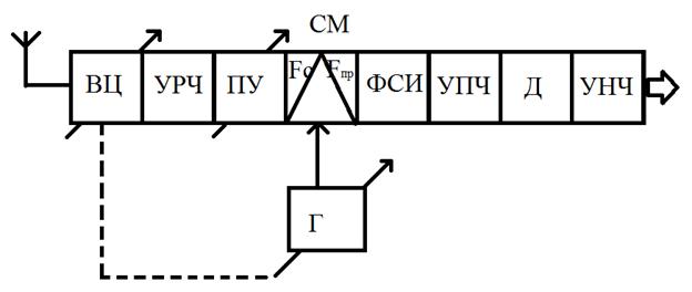 Каскады сопряженной настройки цепи супергетеродинного приемника